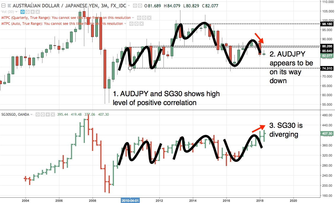 AUDJPY 3M chart from 2004 to early May 2018