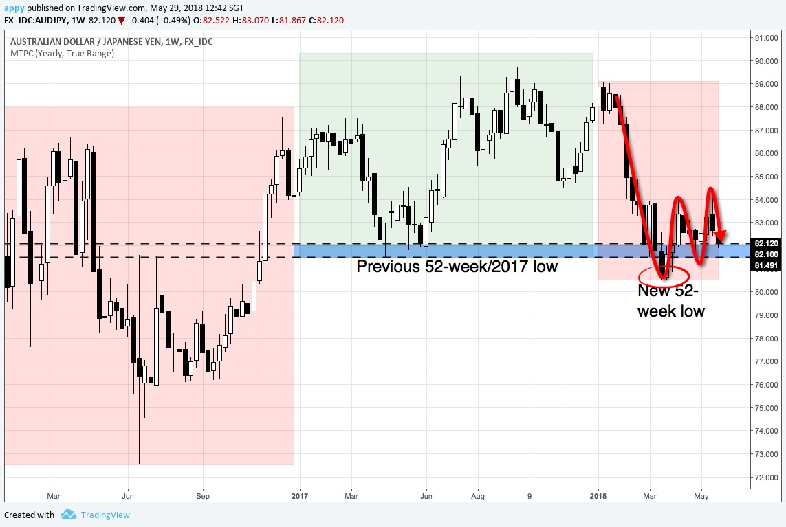 AUDJPY weekly chart from 2016 to May 2018 (chart A)