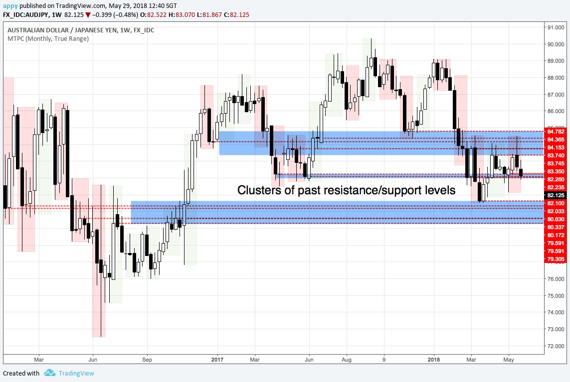 AUDJPY weekly chart from 2016 to May 2018 (chart B)