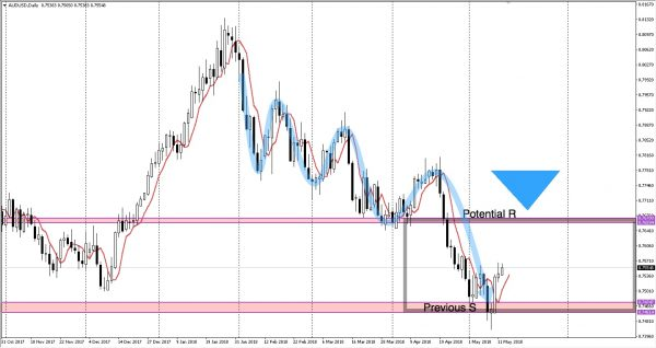 AUDUSD support and resistance levels 14 May 2018