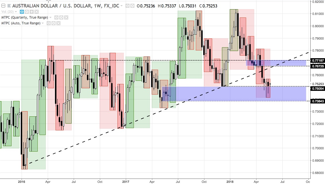 AUDUSD weekly chart from beginning 2016 to 21 May 2018
