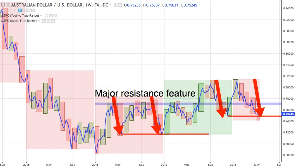 AUDUSD weekly chart from September 2014 to 21 May 2018