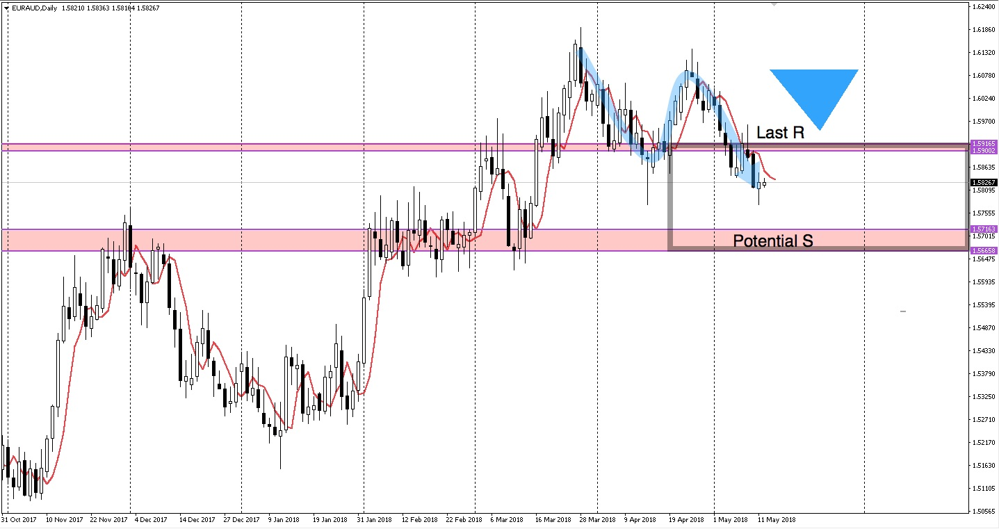 EURAUD support and resistance levels 14 May 2018