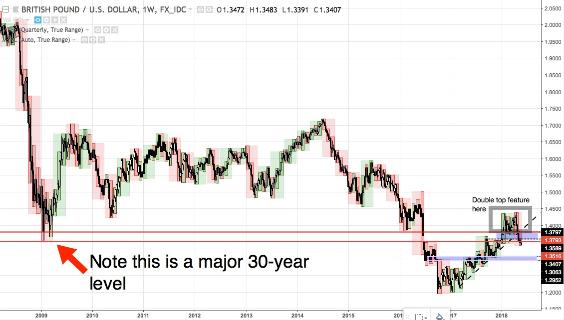 GBPUSD weekly chart from 2008 to 21May 2018