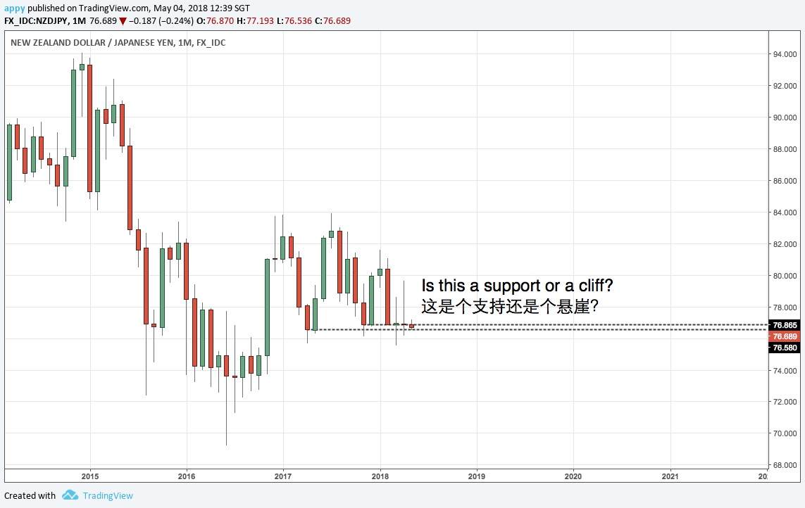 NZDJPY monthly chart