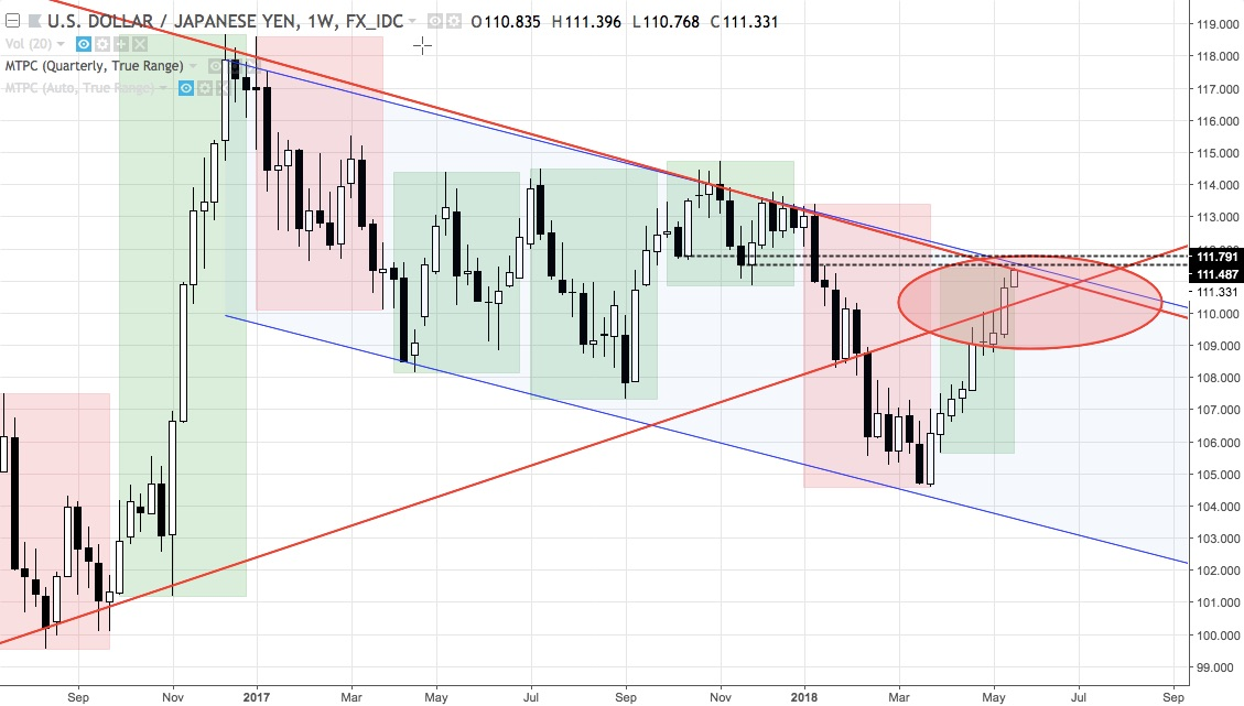 USDJPY weekly chart from August 2016 to 21 May 2018