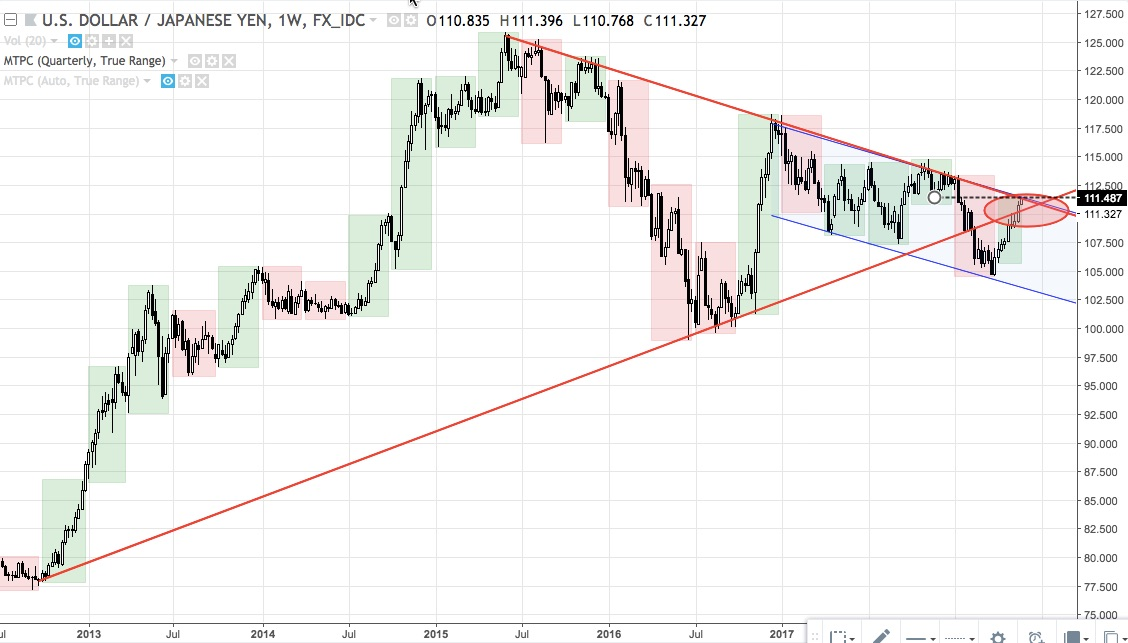 USDJPY weekly chart from mid-2012 to 21 May 2018