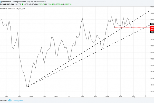 XAUUSD weekly chart in line chart format