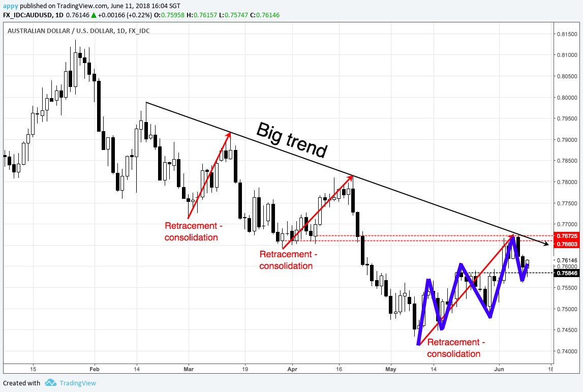 AUDUSD daily chart July 2017 to June 2018