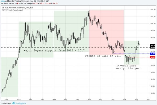DXY weekly chart and 3 major levels