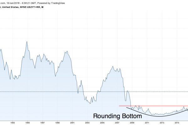 US 2-year Treasury Note Yield chart from 1988 to 2018