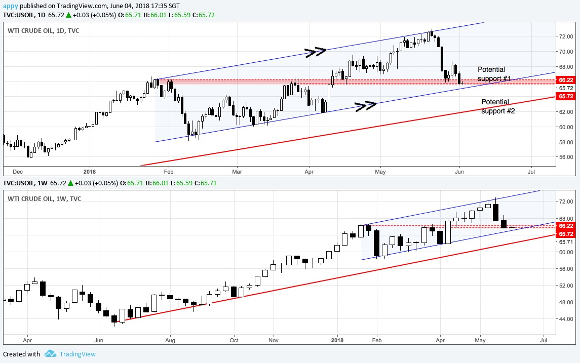 WTI daily and weekly chart