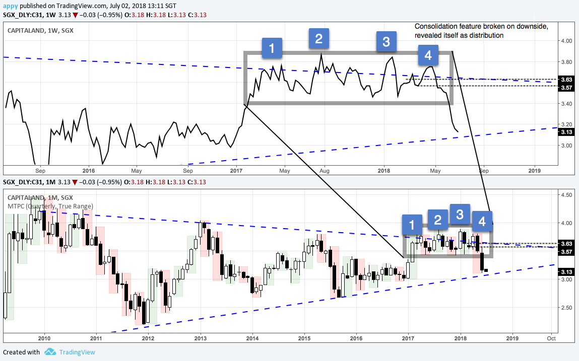C31 Capitaland weekly (top) and monthly chart