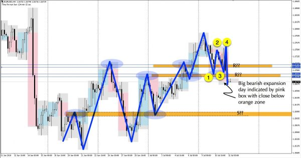 EURUSD H4 with bearish expansion and 1-2-3-4 setup