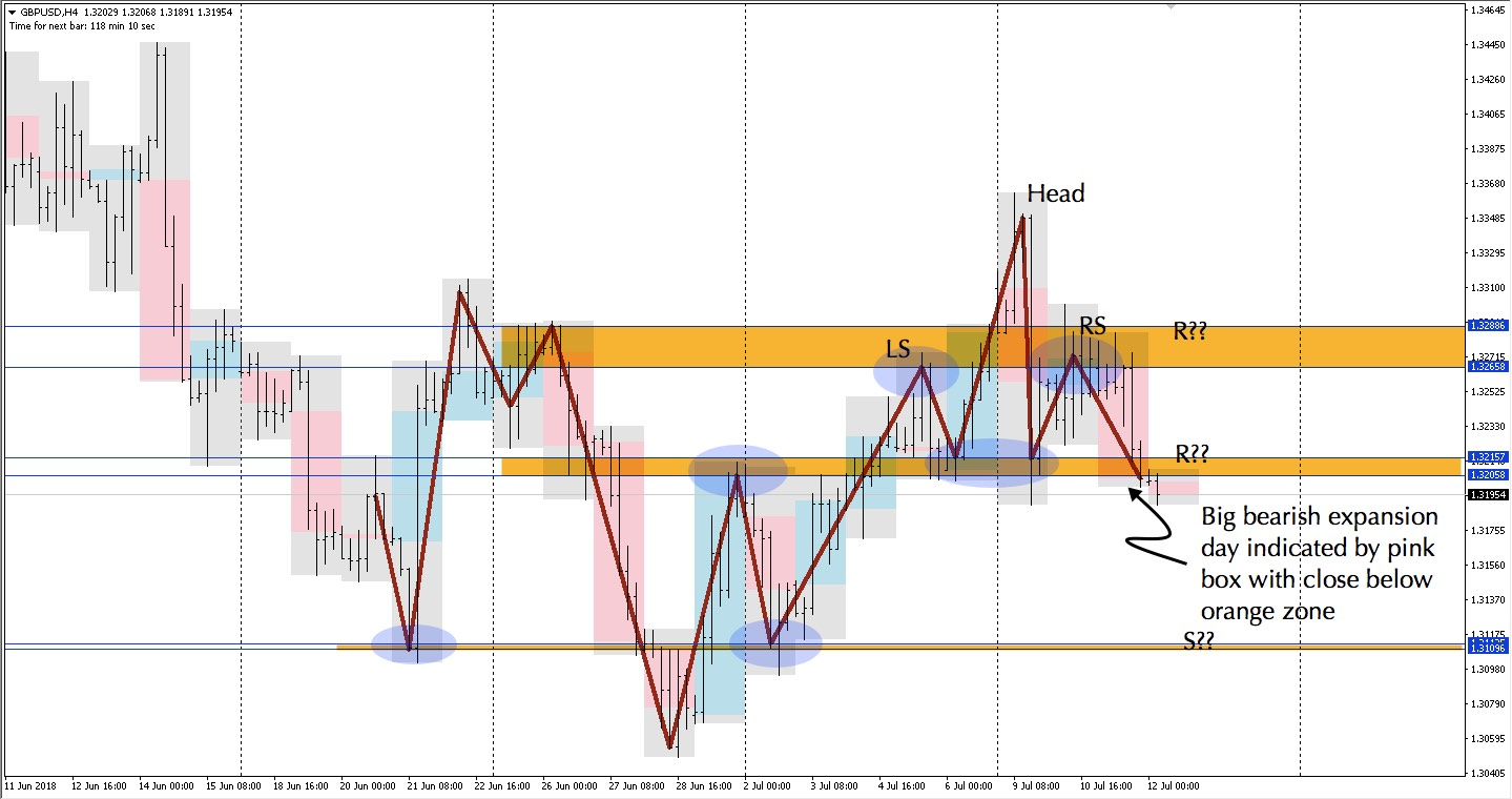 gbp h4 bearish expansion with head and shoulders chart pattern