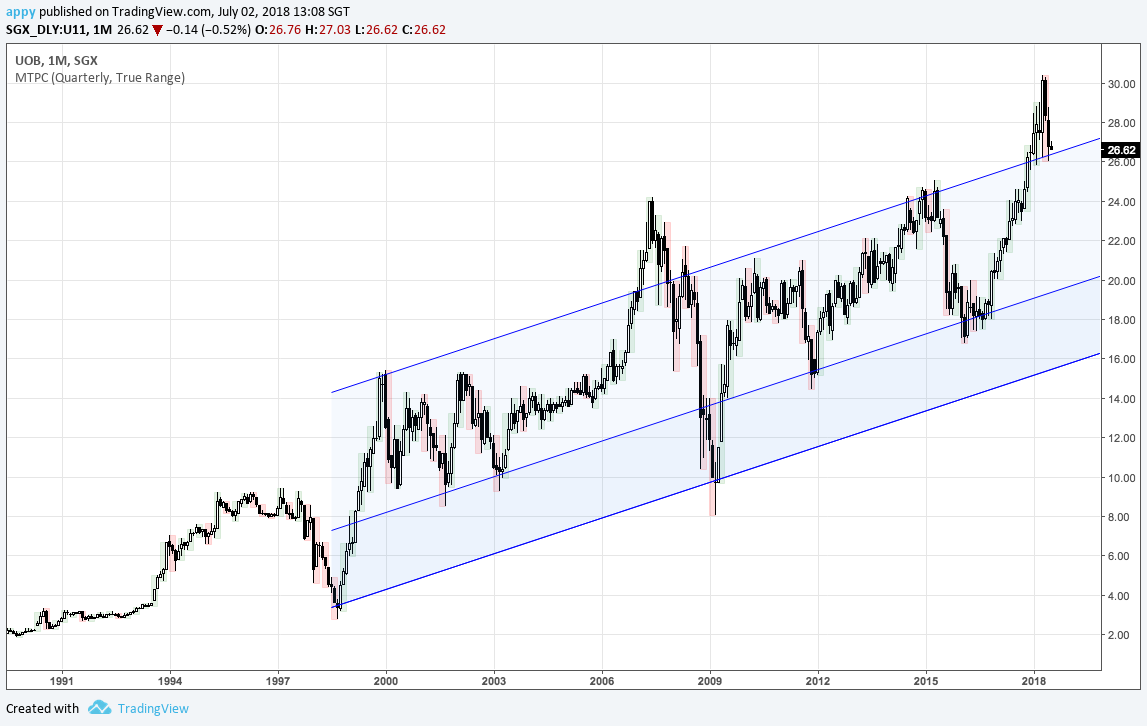 UOB monthly chart from 1990 - present