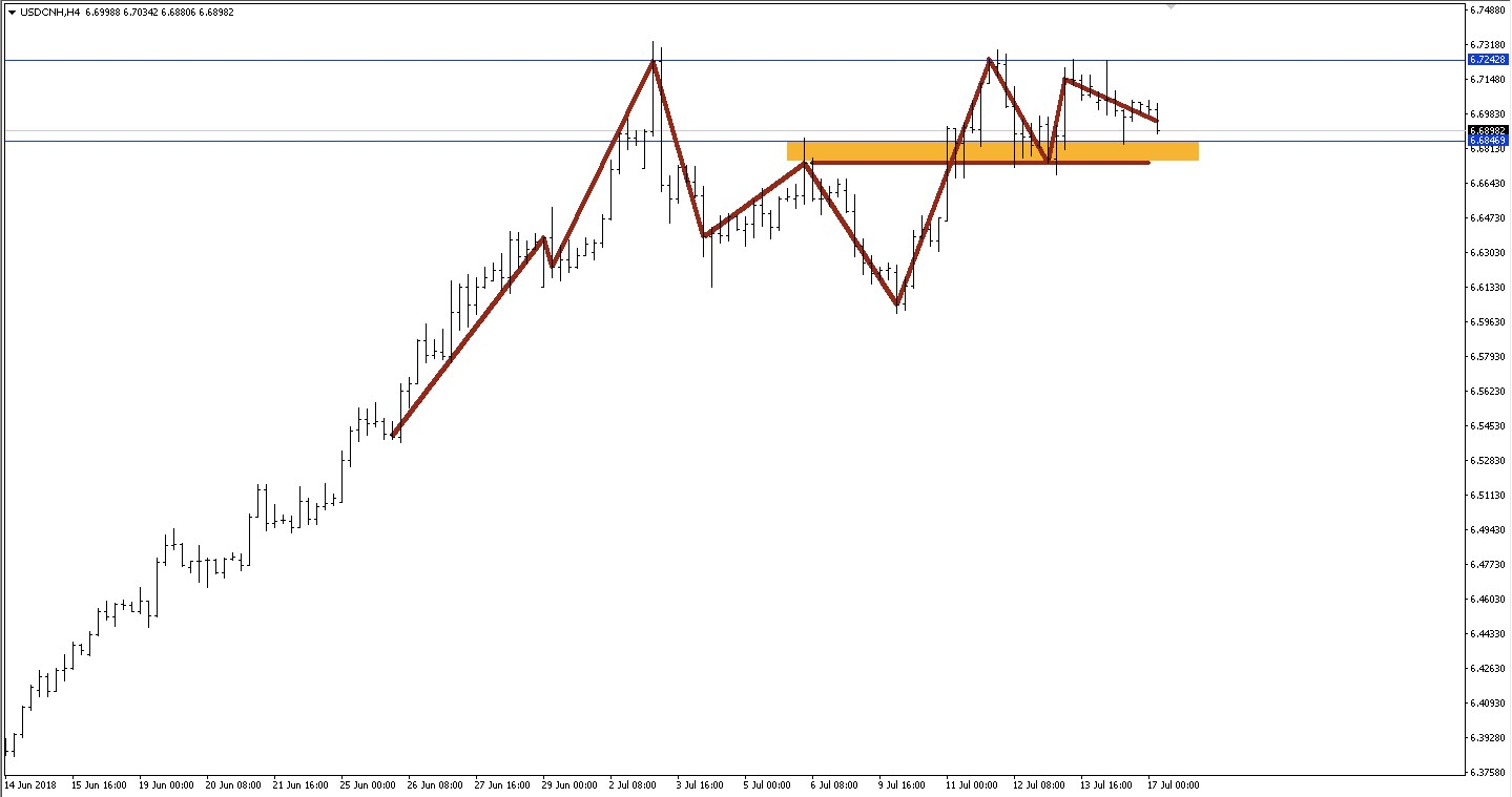 USDCNH H4 chart in barchart and zigzag setup