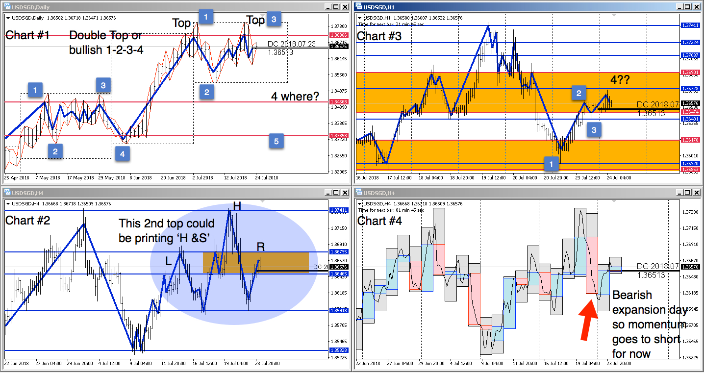 Multiple time frame charts of USDSGD