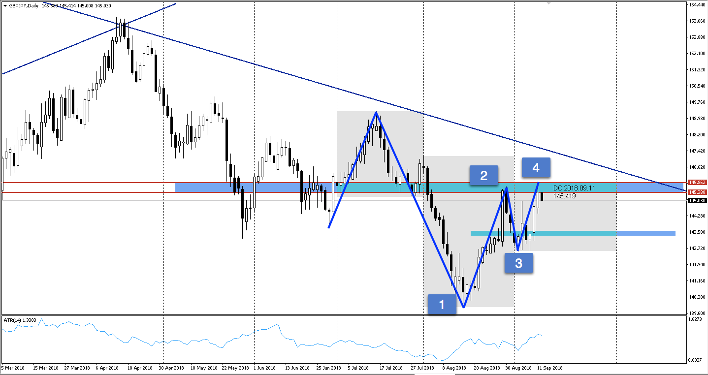 GBPJPY daily chart and resistance