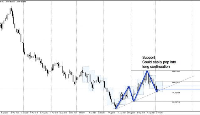 GBPUSD daily chart from 26 March - 03 October 2018
