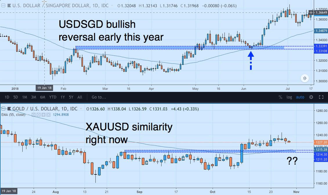 Chart of USDSGD and XAUUSD in two panels