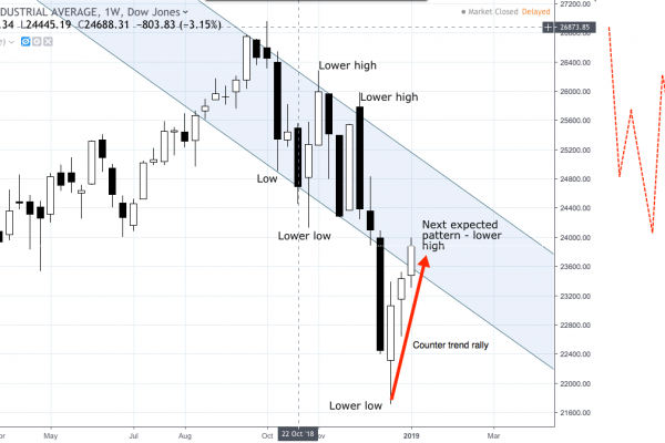 DJI already reversed so any rally is counter trend