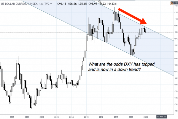 DXY falling