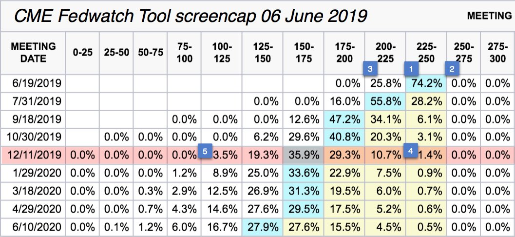 CME Fedwatch Tool screencap taken 06 June 2019