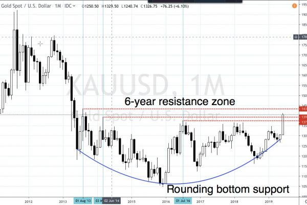 XAUUSD 2 features: rounding bottom and 6-year resistance
