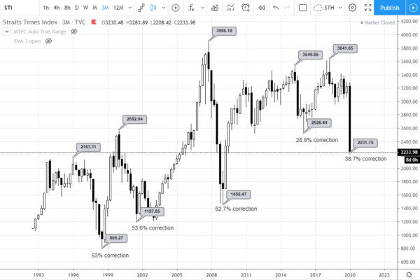 3M chart of Straits Times Index from July 1992 to March 2020