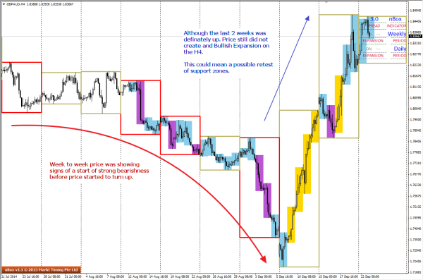 Bullish expansion is absent from the H4 charts of GBPAUD