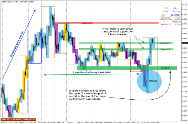 GBPAUD currently above Support zones on Daily chart