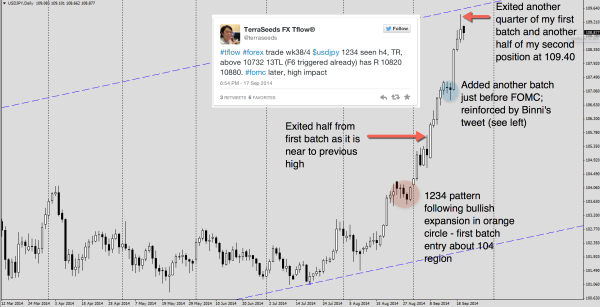 Trade entries and exits for USDJPY